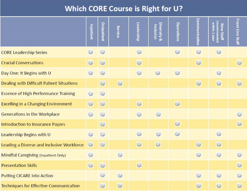 Which CORE Course is Right for U?